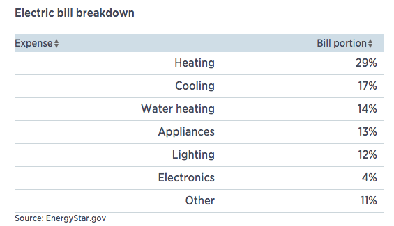 Electric Bill Breakdown Chart