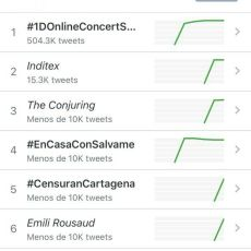 La censura a la cuenta de Twitter de José López, Trending Topic nacional