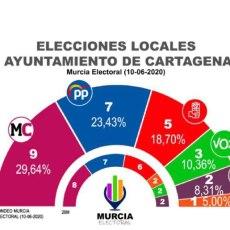 MC crece y volvería a ganar las elecciones municipales al Ayuntamiento de Cartagena