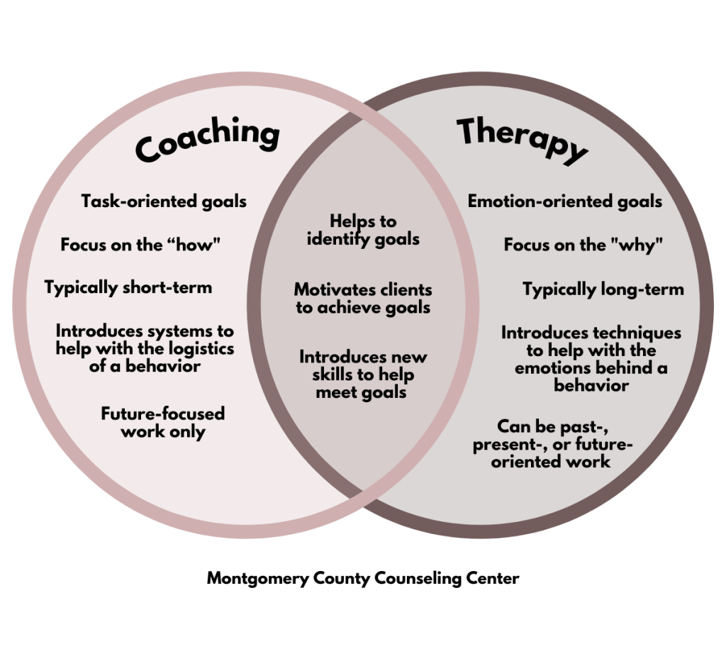 venn diagram showing differences and similarities between coaching and therapy