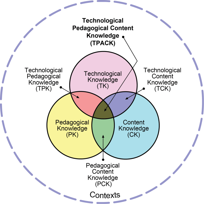 Technology Pedagogy Content Knowledge