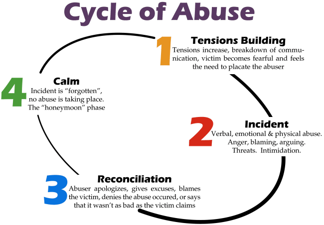 Mind|Space|Help defining the flow of domestic abuse