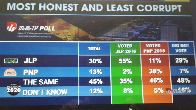 PNP Seen as More Corrupt – Poll