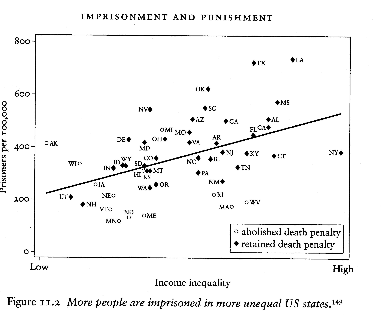 USImprisonment Spirit Level La desigualdad social y sus consecuencias en el mundo con gráficos