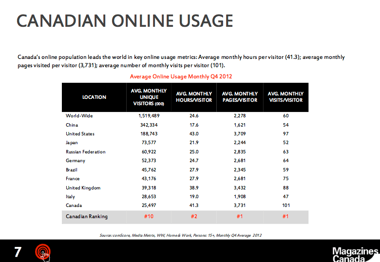 Canadian Online Usage — From Magazines Canada's Digital Magazine Fact Book 2013