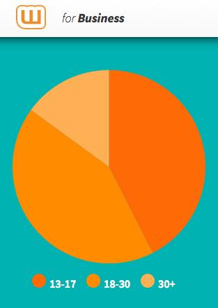 Age breakdown for Wattpad users