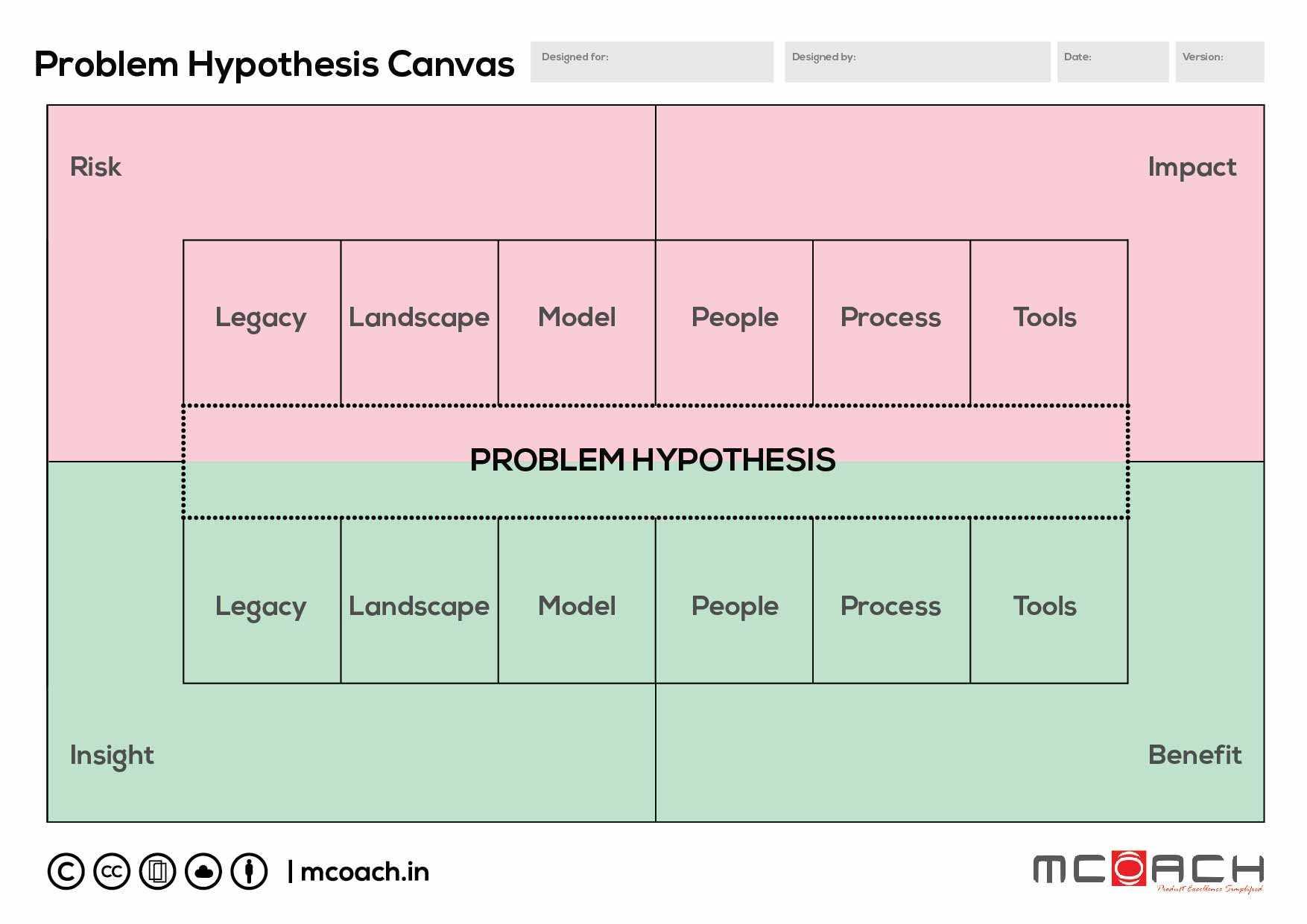 Problem Hypothesis Canvas