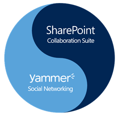 153_1_yammer-and-sharepoint-vision