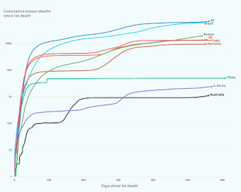 A graph that shows a sharp rise in number of COVID-19 deaths since 2020 with various countries in different colours