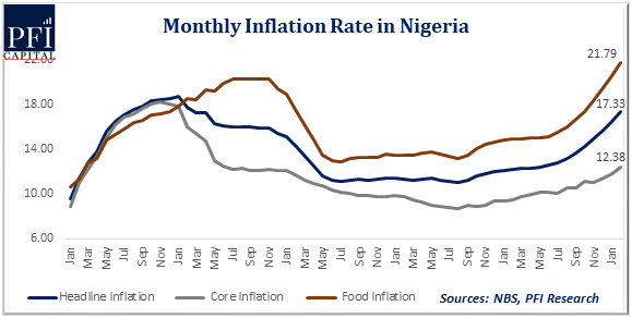 The Nigeria Double Whammy Of Inflation And Unemployment More Of Structured Than Event-Brand Spur Nigeria
