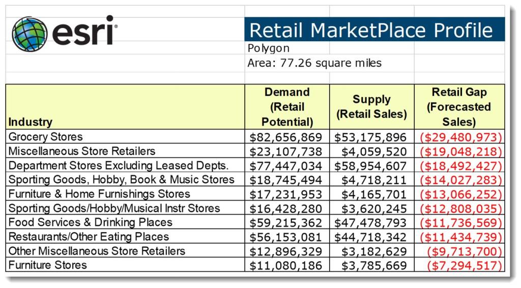 esri | Retail MarketPlace Profile