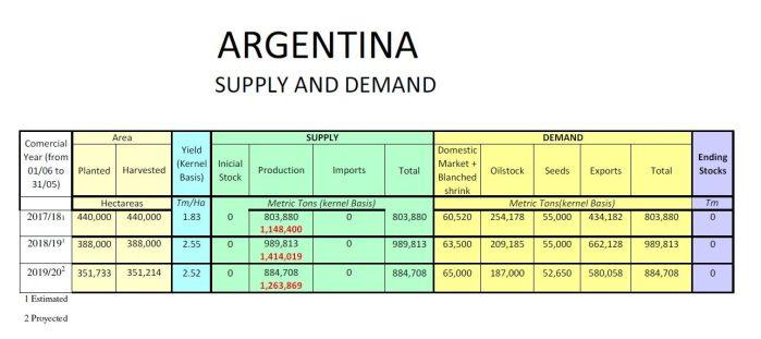 peanuts supply and demand