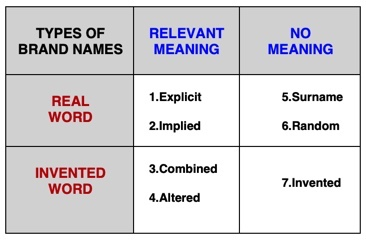 types of names to consider when you choose a brand name