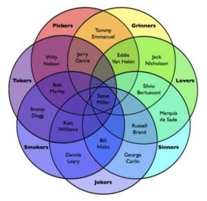 Steve Miller's archetype Venn diagram