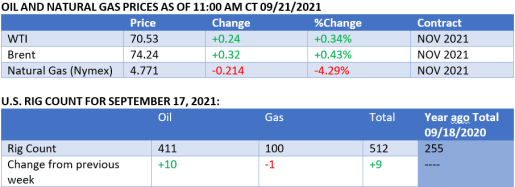 Oil Prices Natural Gas Prices