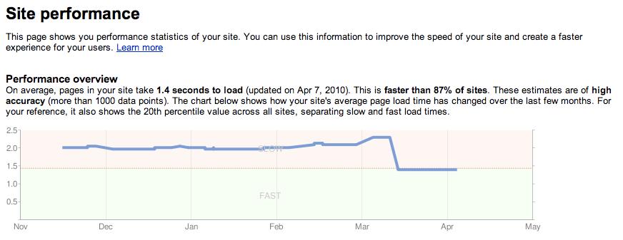 site_performance