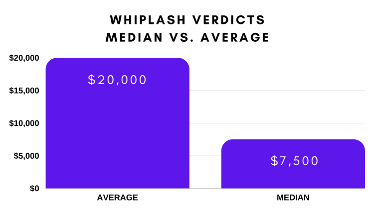 Graph showing average and median settlement values for whiplash injury cases