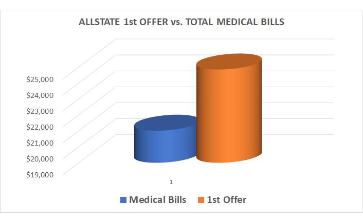 ALlstate average settlement offer