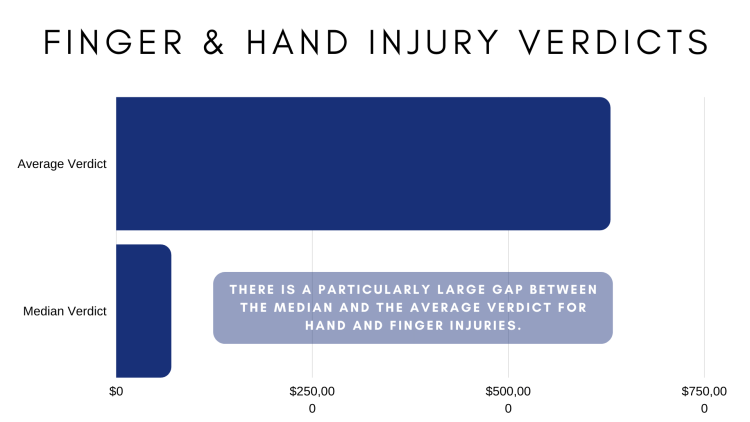 Average verdicts in hand injury cases