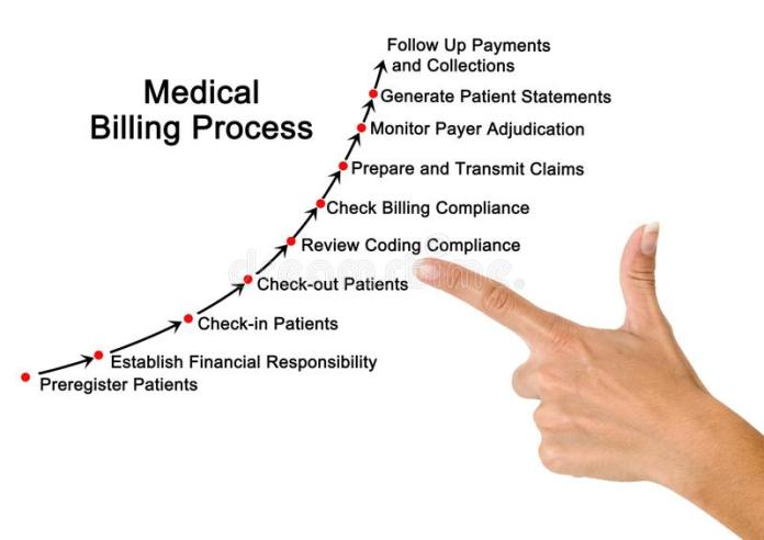 Important Steps to Follow in Medical Billing Process