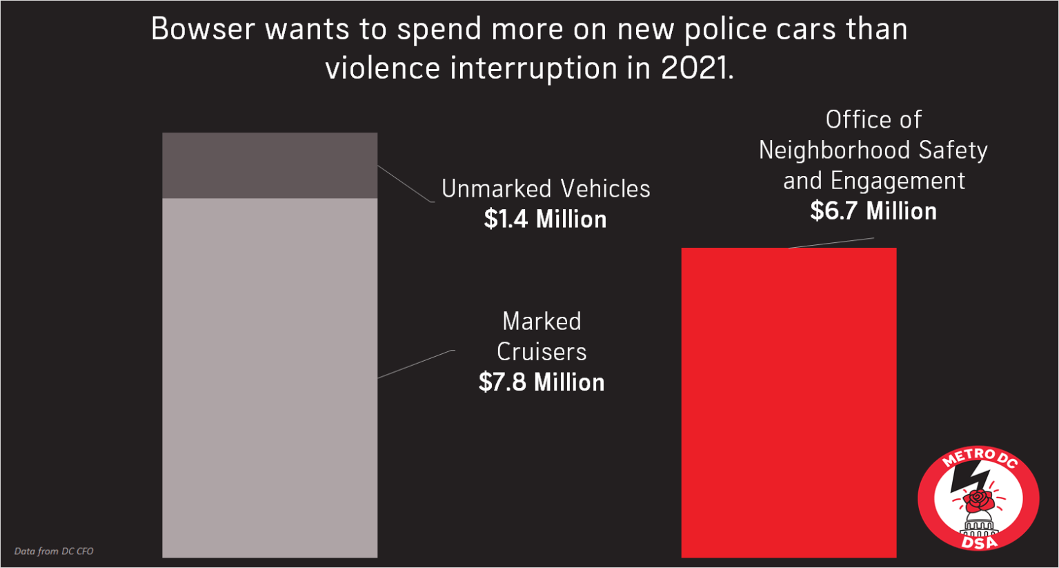 Bowser wants to spend more on new police cars than violence interruption in 2021. 7.8 million is planned for marked cruisers, and an additional 1.4 million is planned for unmarked police vehicles. This is compared to the Office of Neighborhood Safety and Engagement budget of 6.7 million.