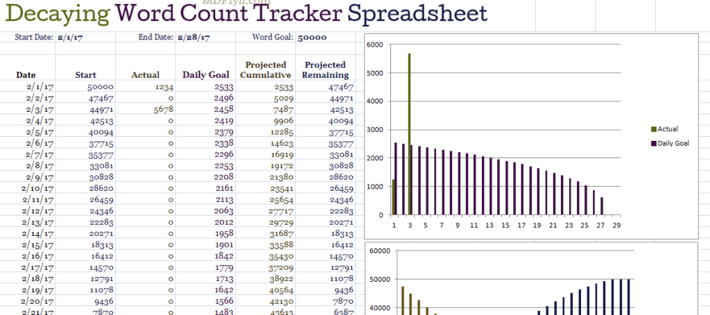 decaying word count tracker spreadsheet m d flyn