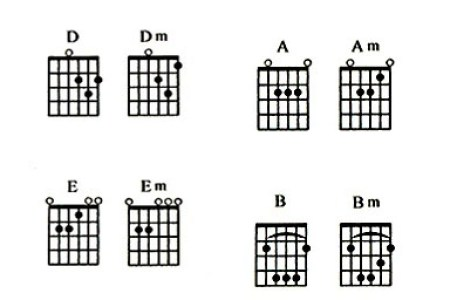 Kunci gitar am em path decorations pictures full path decoration diagram chord gitar kunci gitar lagu gambar kunci gitar diagram chord master your chords with these beginner guitar songs g chord guitar kunci gitar reheart Image collections