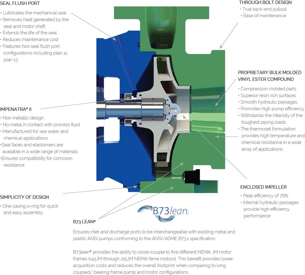 Genesys Pump cutaway side view