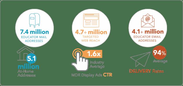 digital marketing reach stats graphic