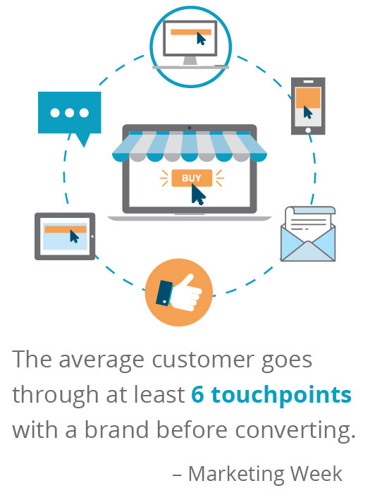 Marketing Touchpoints graphic