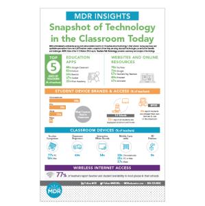 Teachers Talk Tech Infographic thumbnail