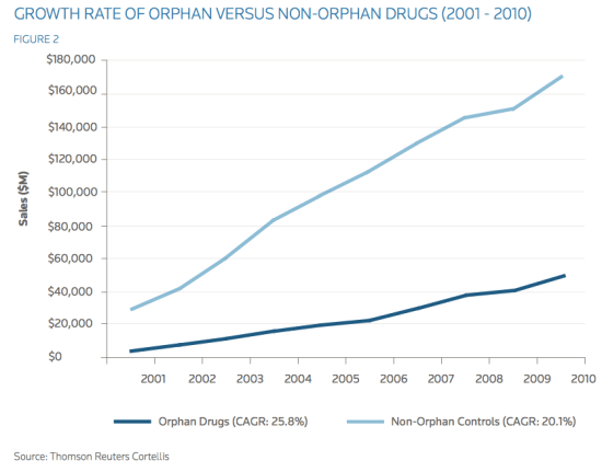 Fig. 1. The growth of orphan drugs when compared to non-orphan drugs