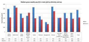 Median gross weekly pay in main job by ethnicity and sex