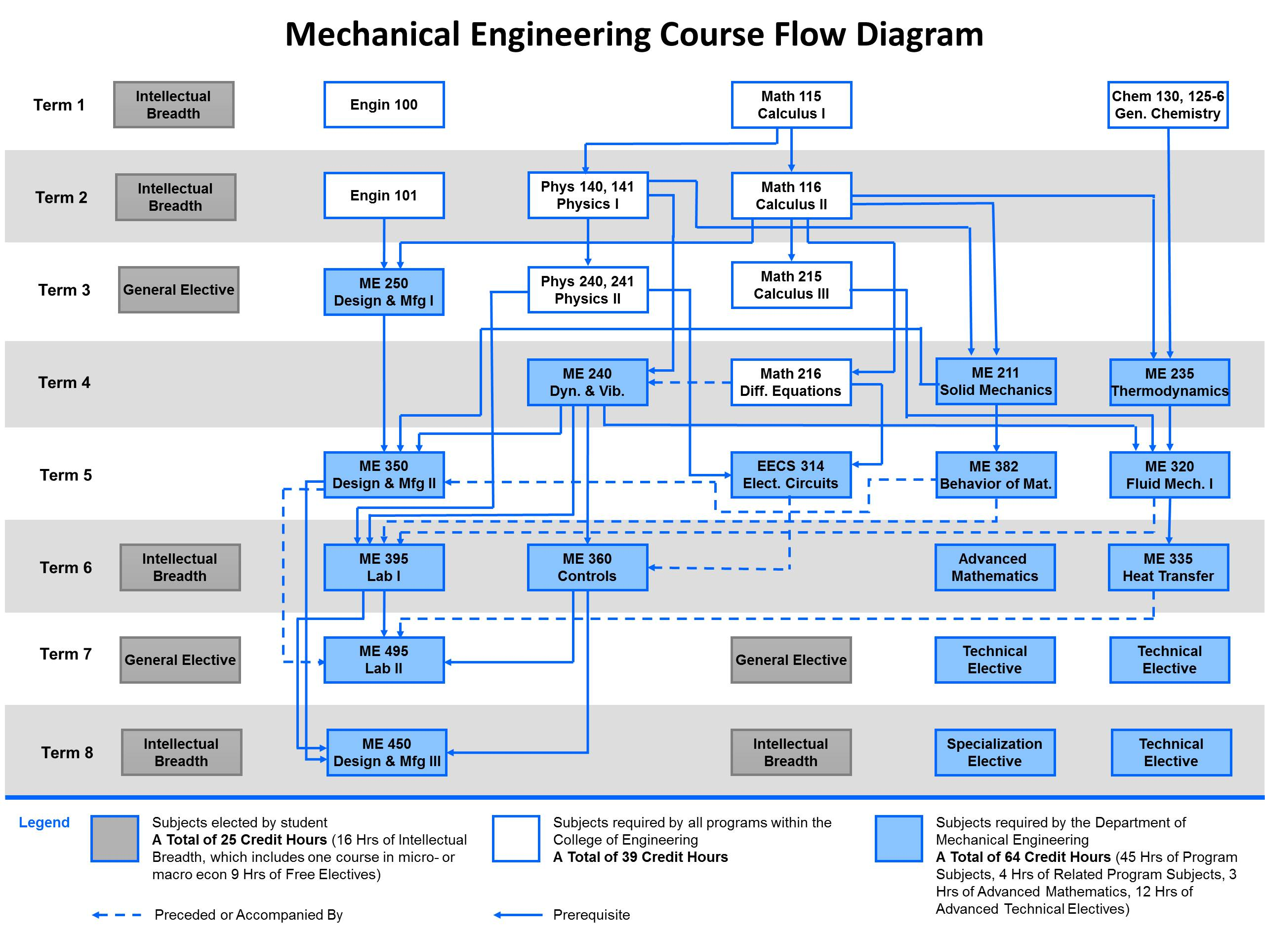 Usf Chemical Engineering Flow Chart