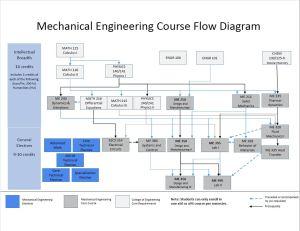 Bachelor's Degree | Mechanical Engineering