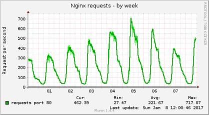 nginx_request-week-cw02-2017