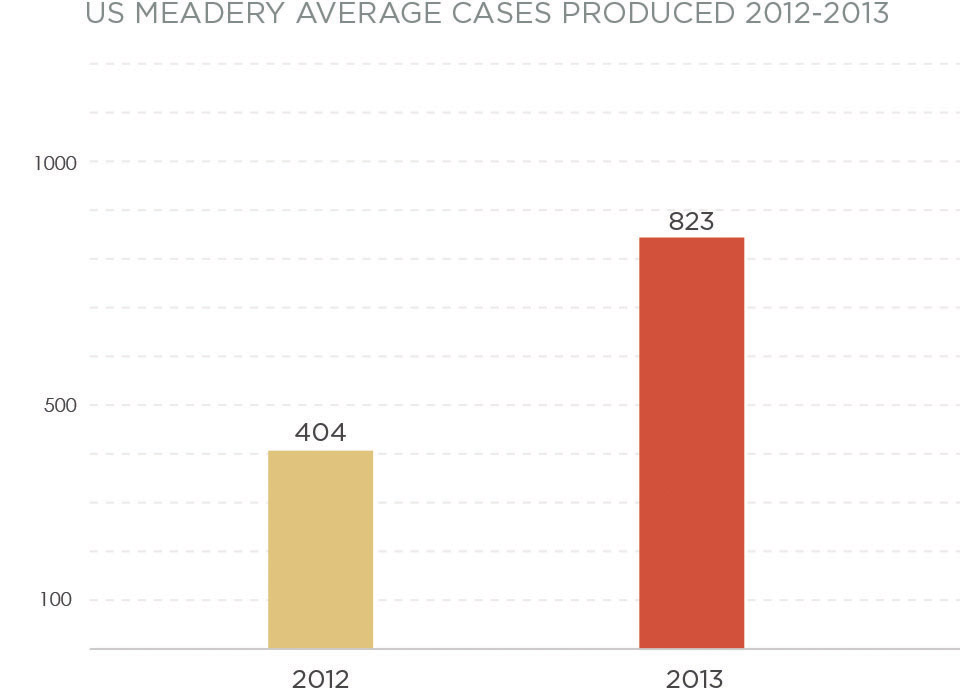 Mead Industry Graph