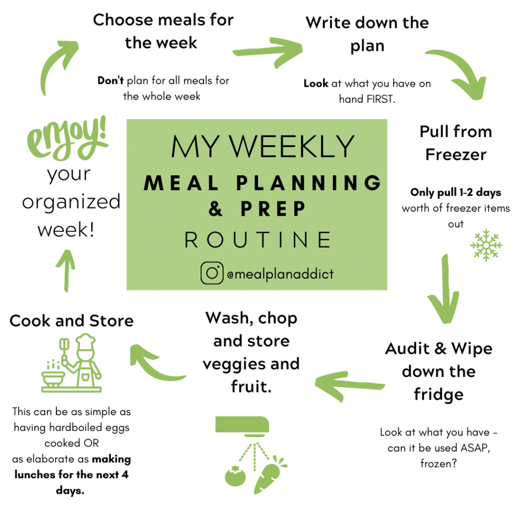 my weekly meal planning infographic