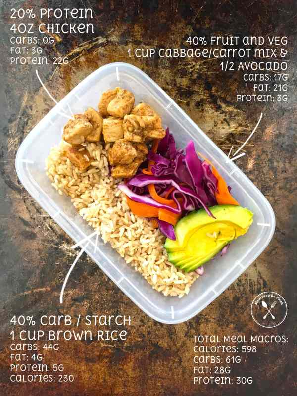 Fat Loss 101 Meal Prep Ratios
