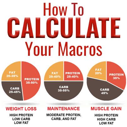 Macro Calculator Find Your Macro Ratio Meal Prep On Fleek