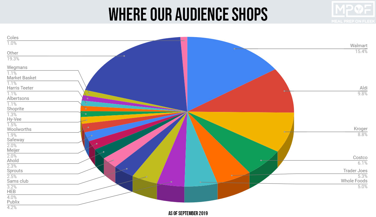 pie chart of most notable grocery stores