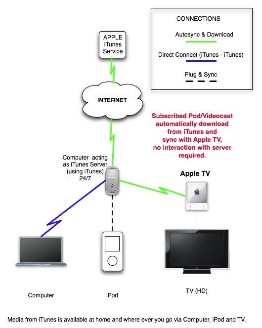 technorati tags: apple, apple tv, dave winer, digital media, itunes