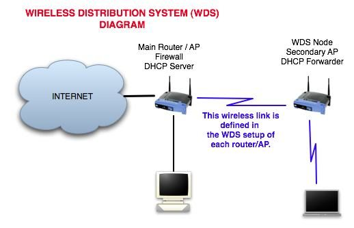 DD-WRT: Setting up a home Wireless Distribution System (WDS