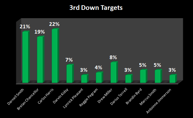 3rd targets