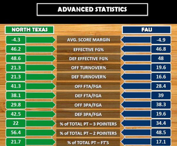 Advanced Stats