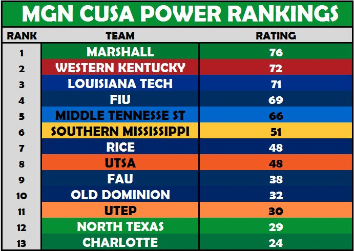 CUSA Power Rankings Week 1