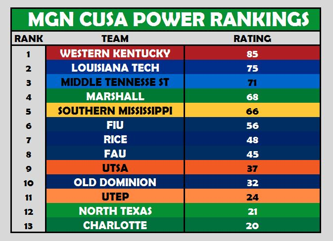 CUSA Power Rankings Week 8