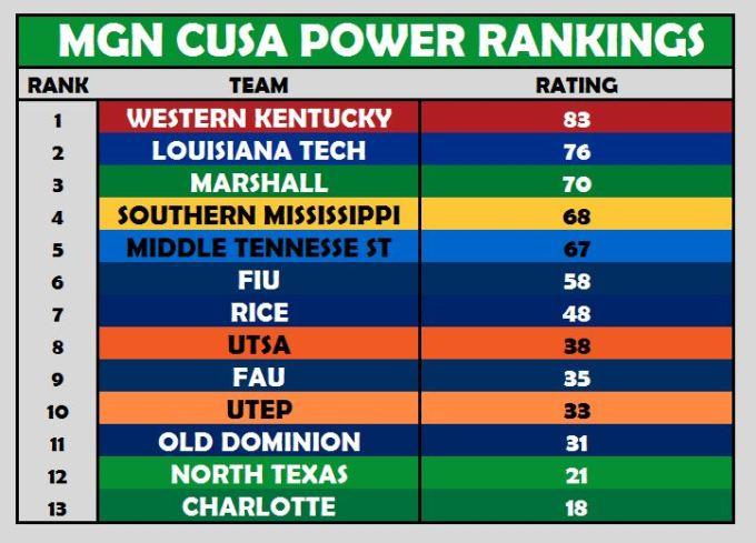 CUSA Power Rankings Week 9