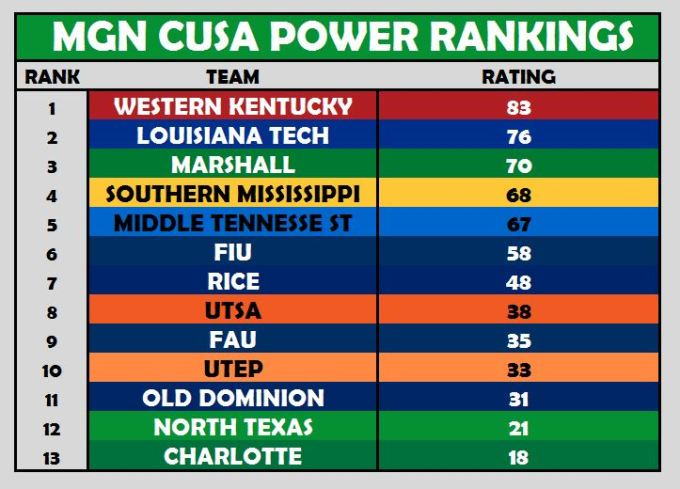 CUSA Power Rankings Week 9