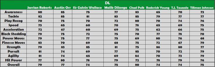 DL Player Ranking